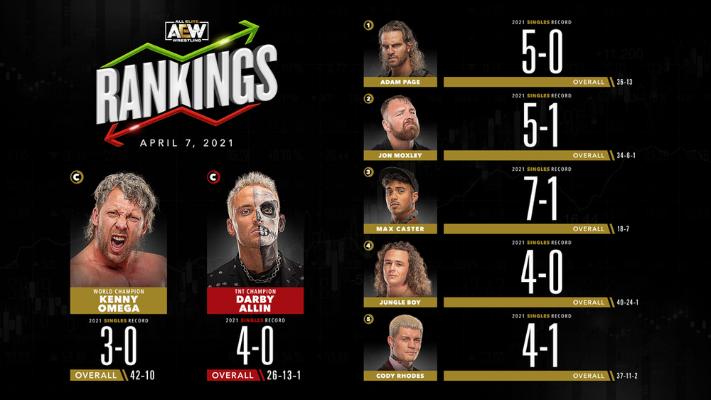 AEW Rankings as of Wednesday April 7, 2021   Big Gold Belt ...